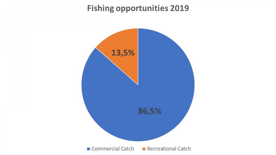 Fishing Opportunities 2019.JPG